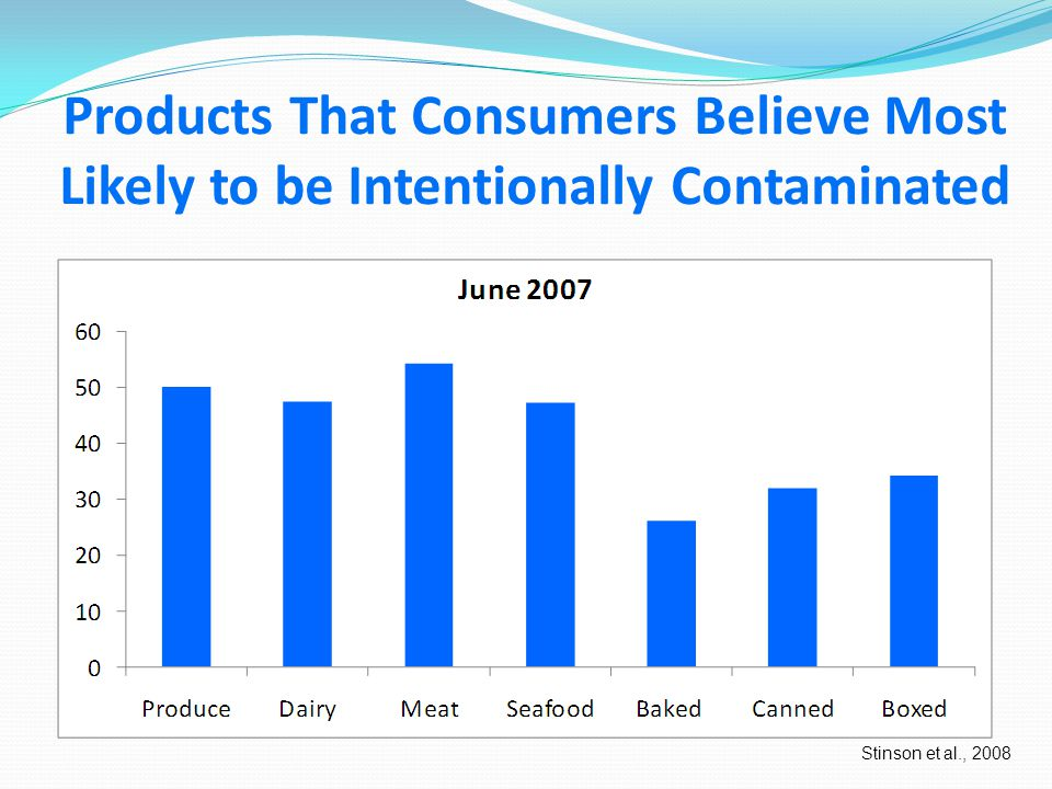 Who do Consumers Believe Should Pay for Food Defense Stinson et al., 2008