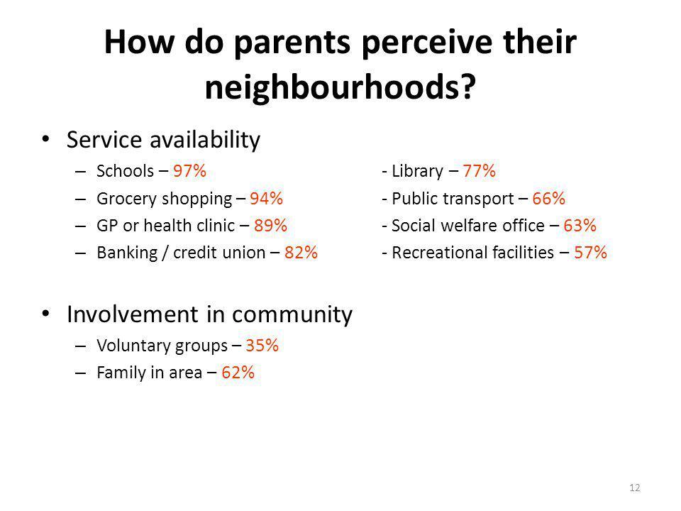 How do parents perceive their neighbourhoods.