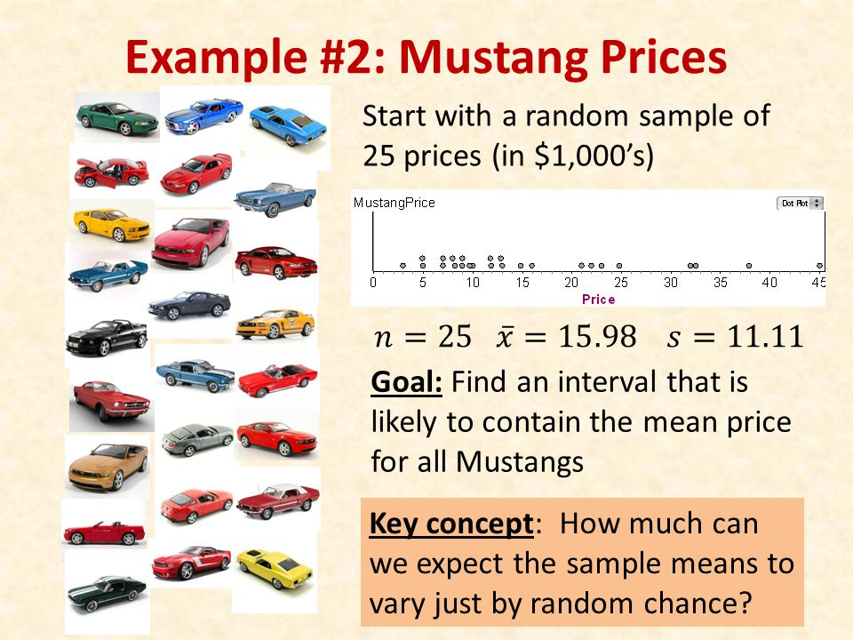 Key concept: How much can we expect the sample means to vary just by random chance.
