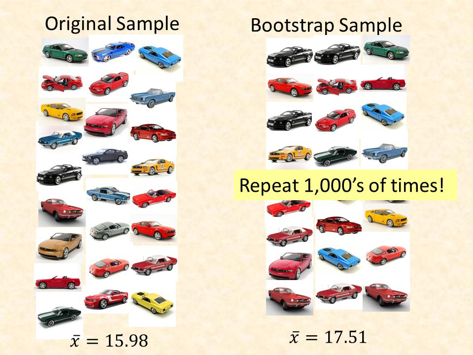 Original Sample Bootstrap Sample Repeat 1,000's of times!