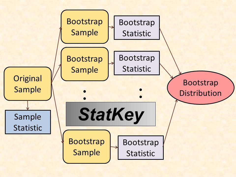 Original Sample Bootstrap Sample ●●●●●● Bootstrap Statistic Sample Statistic Bootstrap Statistic ●●●●●● Bootstrap Distribution StatKey