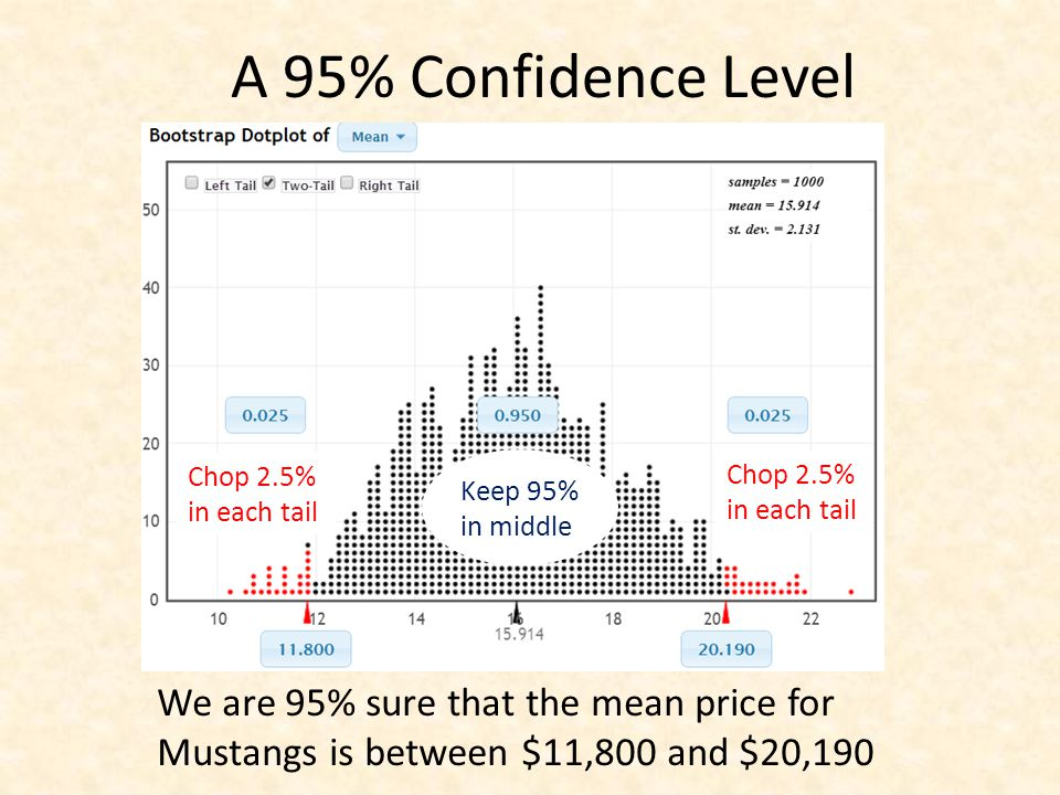 A 95% Confidence Level Keep 95% in middle Chop 2.5% in each tail We are 95% sure that the mean price for Mustangs is between $11,800 and $20,190