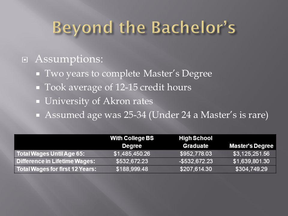  Assumptions:  Two years to complete Master's Degree  Took average of 12-15 credit hours  University of Akron rates  Assumed age was 25-34 (Under