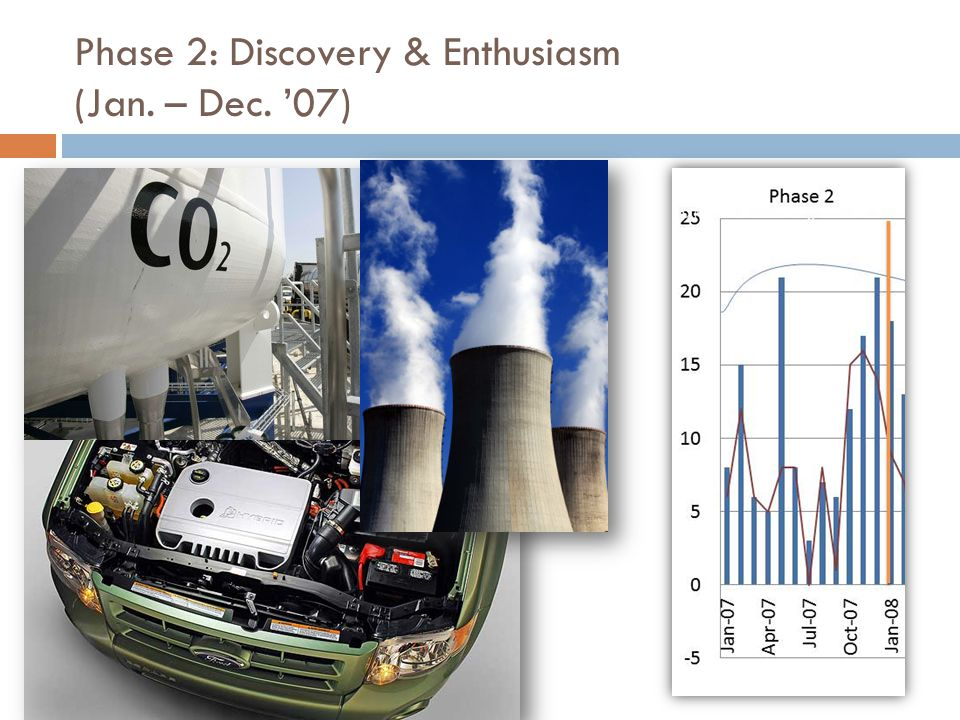 Phase 2: Discovery & Enthusiasm (Jan. – Dec. '07)