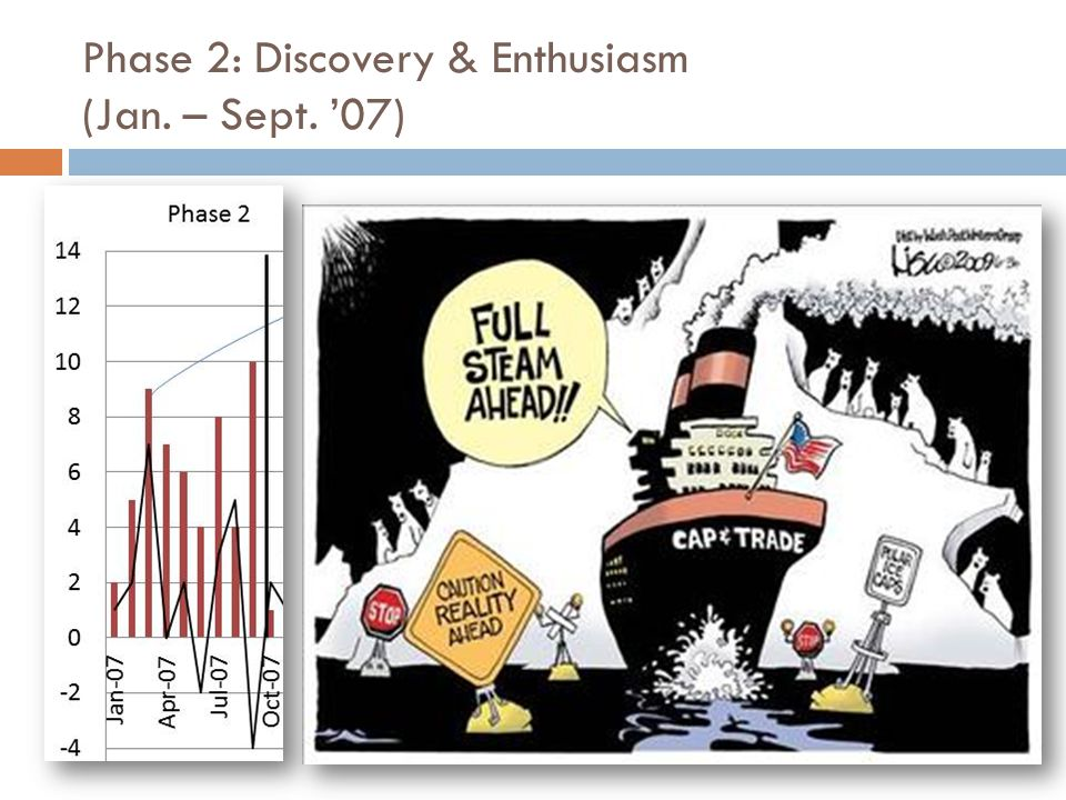 Phase 2: Discovery & Enthusiasm (Jan. – Sept. '07)