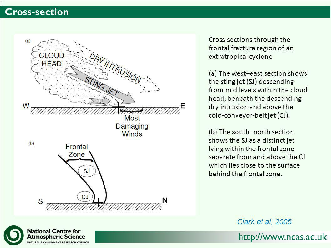 http://www.ncas.ac.uk Cross-section Clark et al, 2005 Cross-sections through the frontal fracture region of an extratropical cyclone (a) The west–east section shows the sting jet (SJ) descending from mid levels within the cloud head, beneath the descending dry intrusion and above the cold-conveyor-belt jet (CJ).