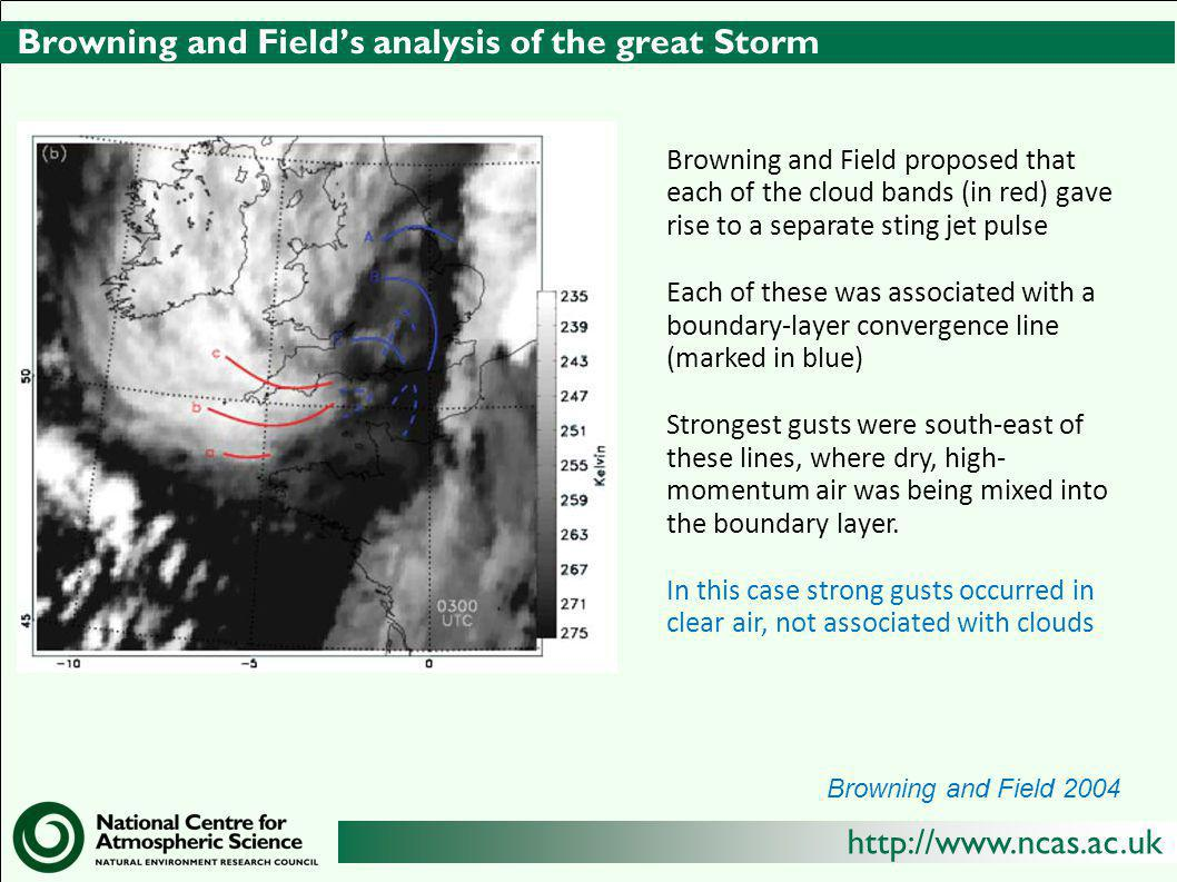 http://www.ncas.ac.uk Browning and Field's analysis of the great Storm Browning and Field proposed that each of the cloud bands (in red) gave rise to a separate sting jet pulse Each of these was associated with a boundary-layer convergence line (marked in blue) Strongest gusts were south-east of these lines, where dry, high- momentum air was being mixed into the boundary layer.