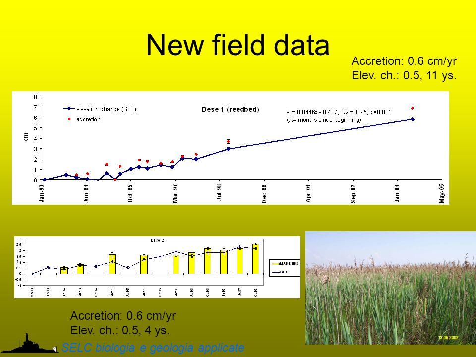 New field data Accretion: 0.6 cm/yr Elev. ch.: 0.5, 11 ys.
