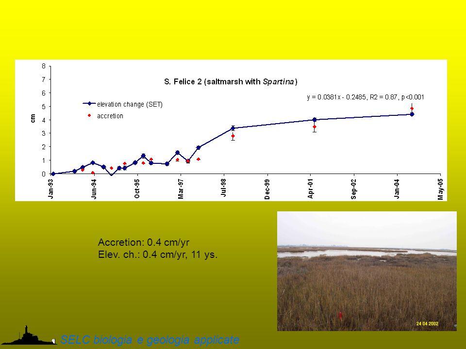 Accretion: 0.4 cm/yr Elev. ch.: 0.4 cm/yr, 11 ys. SELC biologia e geologia applicate