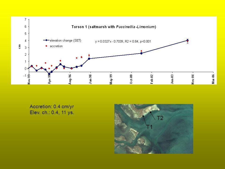 Accretion: 0.4 cm/yr Elev. ch.: 0.4, 11 ys. T1 T2