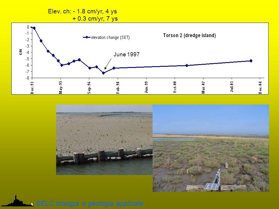 Elev. ch: - 1.8 cm/yr, 4 ys + 0.3 cm/yr, 7 ys June 1997 SELC biologia e geologia applicate