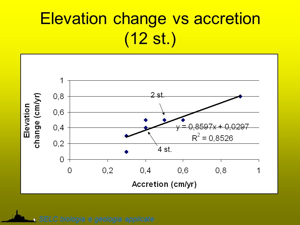 Elevation change vs accretion (12 st.) SELC biologia e geologia applicate 4 st. 2 st.