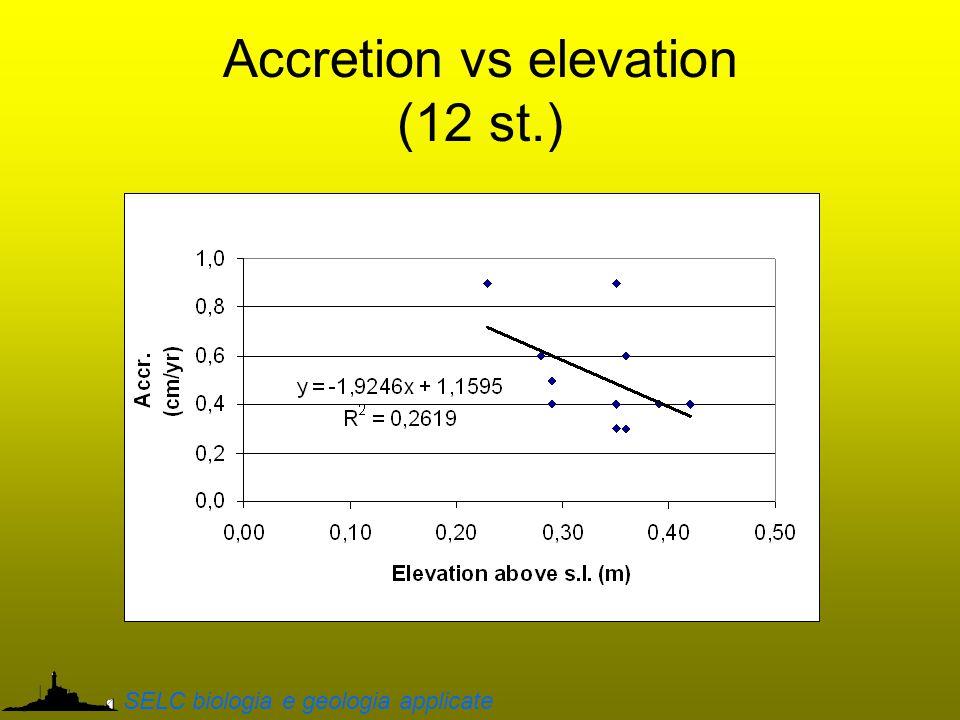 Accretion vs elevation (12 st.) SELC biologia e geologia applicate