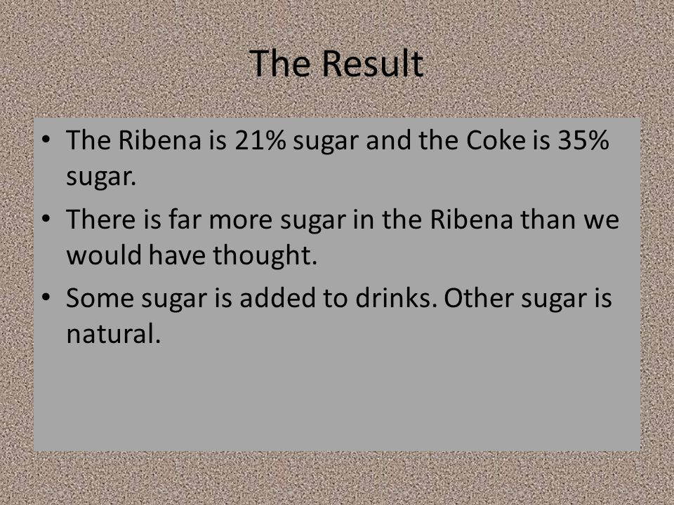 The Result The Ribena is 21% sugar and the Coke is 35% sugar. There is far more sugar in the Ribena than we would have thought. Some sugar is added to