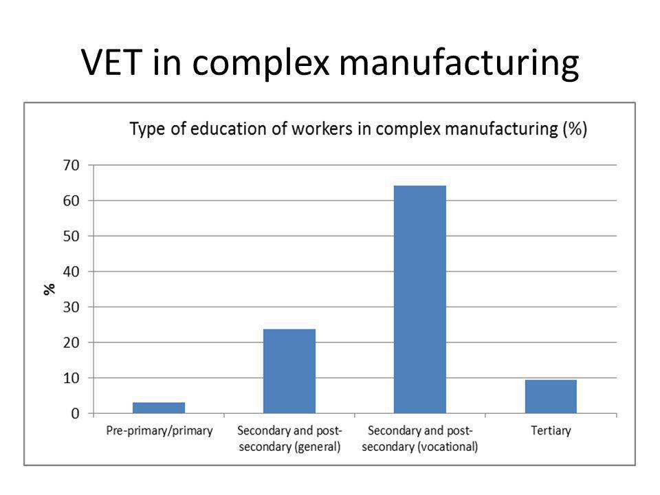 VET in complex manufacturing