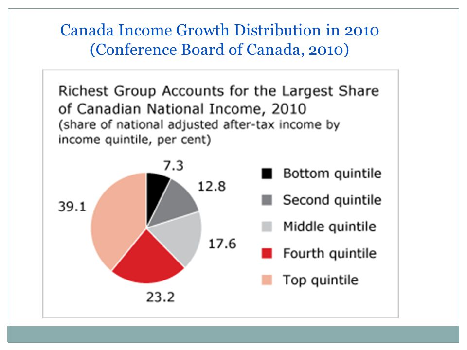 Canada Income Growth Distribution in 2010 (Conference Board of Canada, 2010)