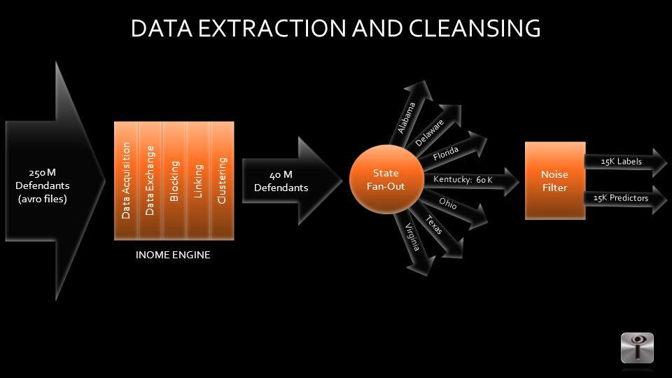 DATA EXTRACTION AND CLEANSING 250 M Defendants (avro files) Data Acquisition Data Exchange Blocking Linking Clustering 40 M Defendants Ohio Alabama Florida Kentucky: 60 K Delaware Texas Virginia State Fan-Out Noise Filter 15K Labels 15K Predictors