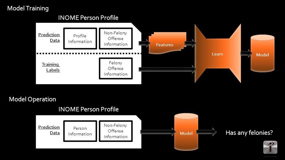 Person Information Non-Felony Offense Information Prediction Data INOME Person Profile Model Has any felonies.