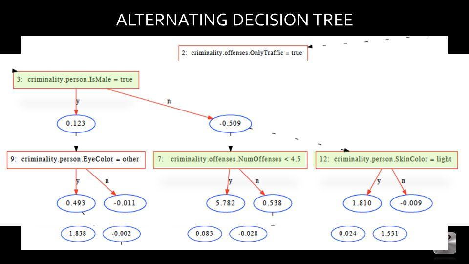 ALTERNATING DECISION TREE
