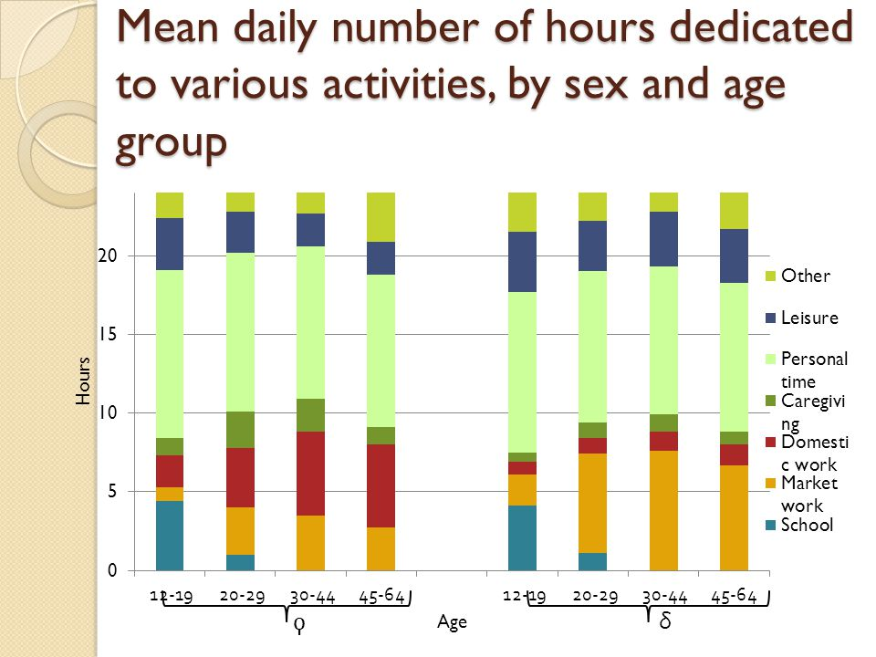 Mean daily number of hours dedicated to various activities, by sex and age group