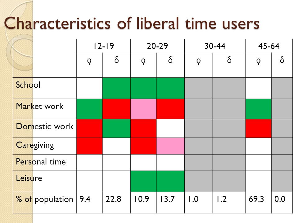 Characteristics of liberal time users 12-1920-2930-4445-64 δδδδ School Market work Domestic work Caregiving Personal time Leisure % of population9.422.810.913.71.01.269.30.0