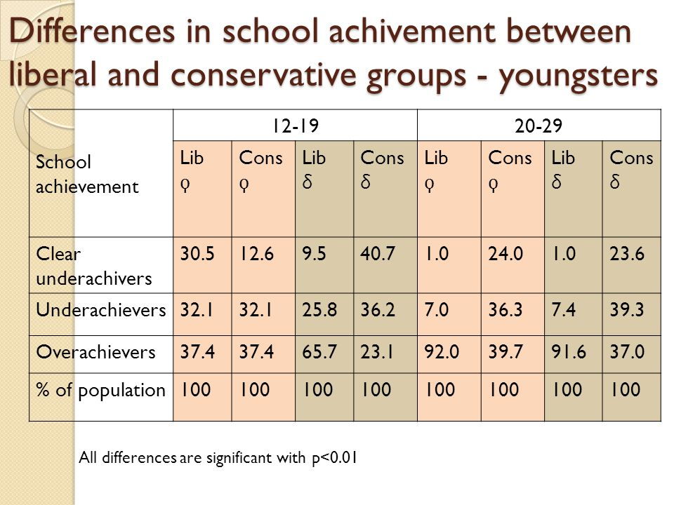 Differences in school achivement between liberal and conservative groups - youngsters School achievement 12-1920-29 LibConsLib δ Cons δ LibConsLib δ Cons δ Clear underachivers 30.512.69.540.71.024.01.023.6 Underachievers32.1 25.836.27.036.37.439.3 Overachievers37.4 65.723.192.039.791.637.0 % of population100 All differences are significant with p<0.01