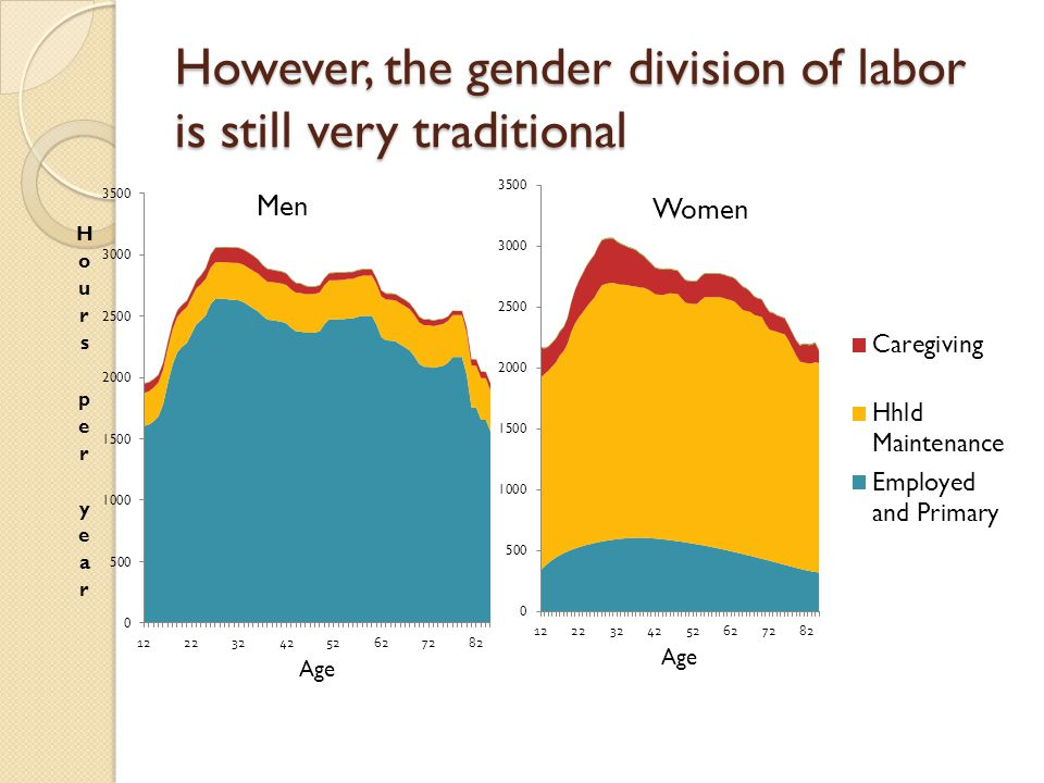 However, the gender division of labor is still very traditional