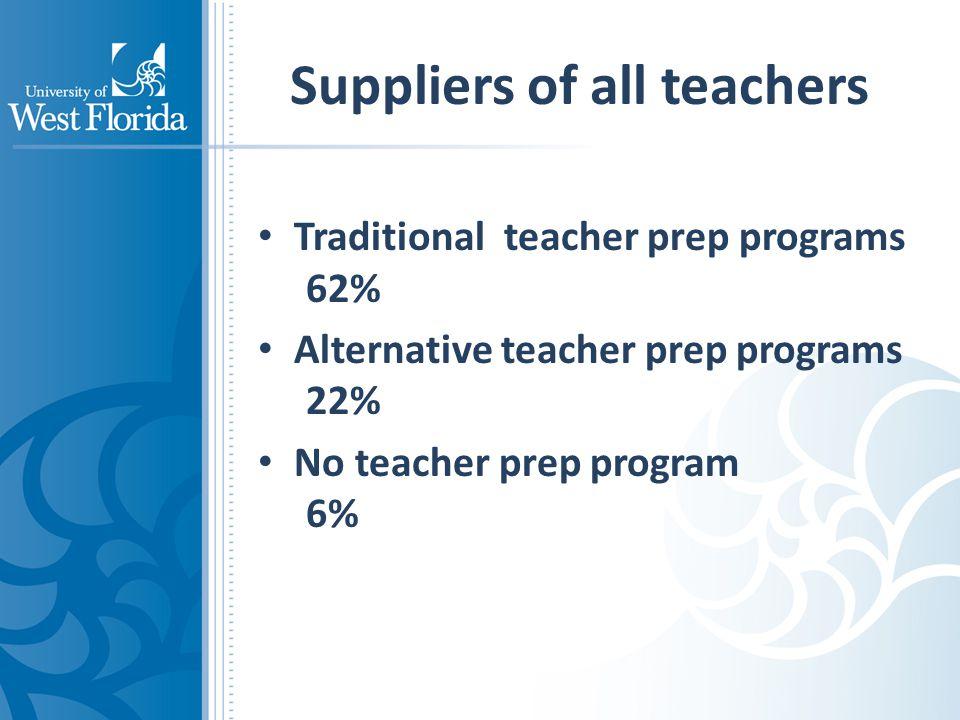 Suppliers of all teachers Traditional teacher prep programs 62% Alternative teacher prep programs 22% No teacher prep program 6%