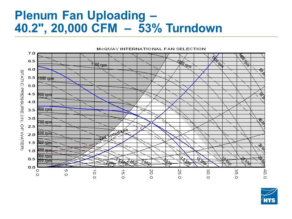 Plenum Fan Uploading – 40.2 , 20,000 CFM – 53% Turndown