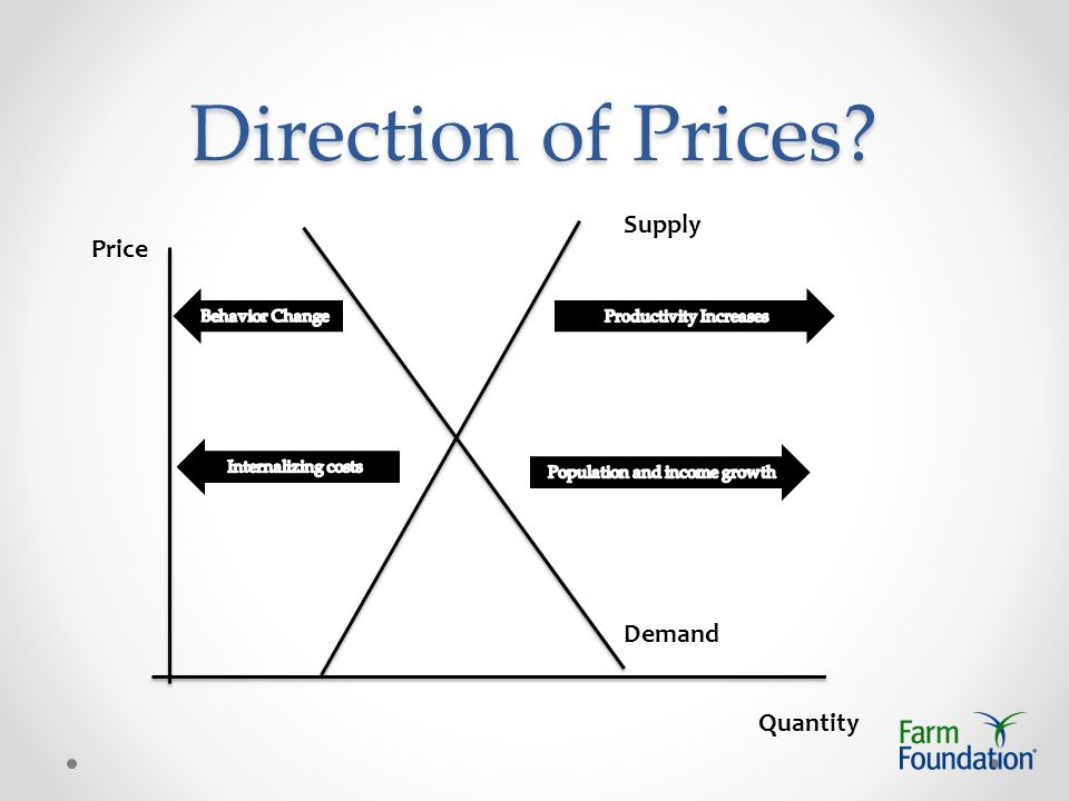 Direction of Prices Price Quantity Supply Demand