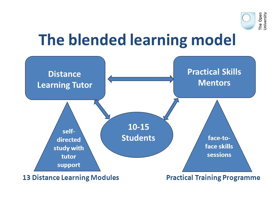 The blended learning model 13 Distance Learning Modules Practical Training Programme 10-15 Students Distance Learning Tutor Practical Skills Mentors self- directed study with tutor support face-to- face skills sessions