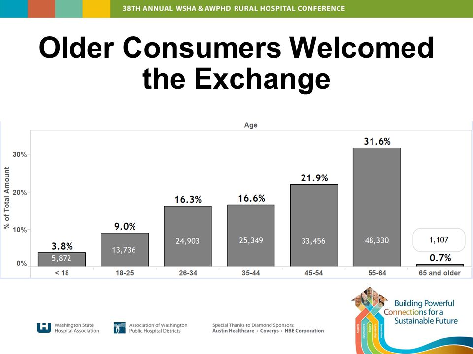 Older Consumers Welcomed the Exchange