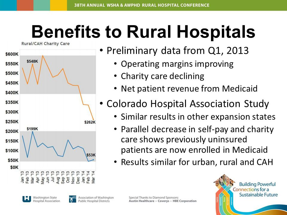Benefits to Rural Hospitals Preliminary data from Q1, 2013 Operating margins improving Charity care declining Net patient revenue from Medicaid Colorado Hospital Association Study Similar results in other expansion states Parallel decrease in self-pay and charity care shows previously uninsured patients are now enrolled in Medicaid Results similar for urban, rural and CAH