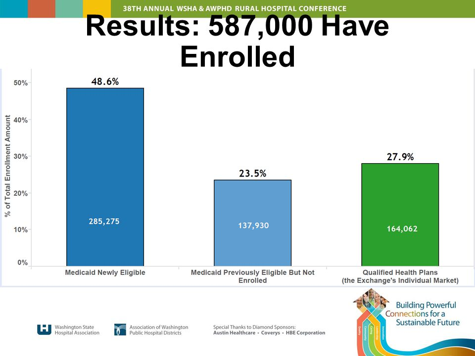 Results: 587,000 Have Enrolled