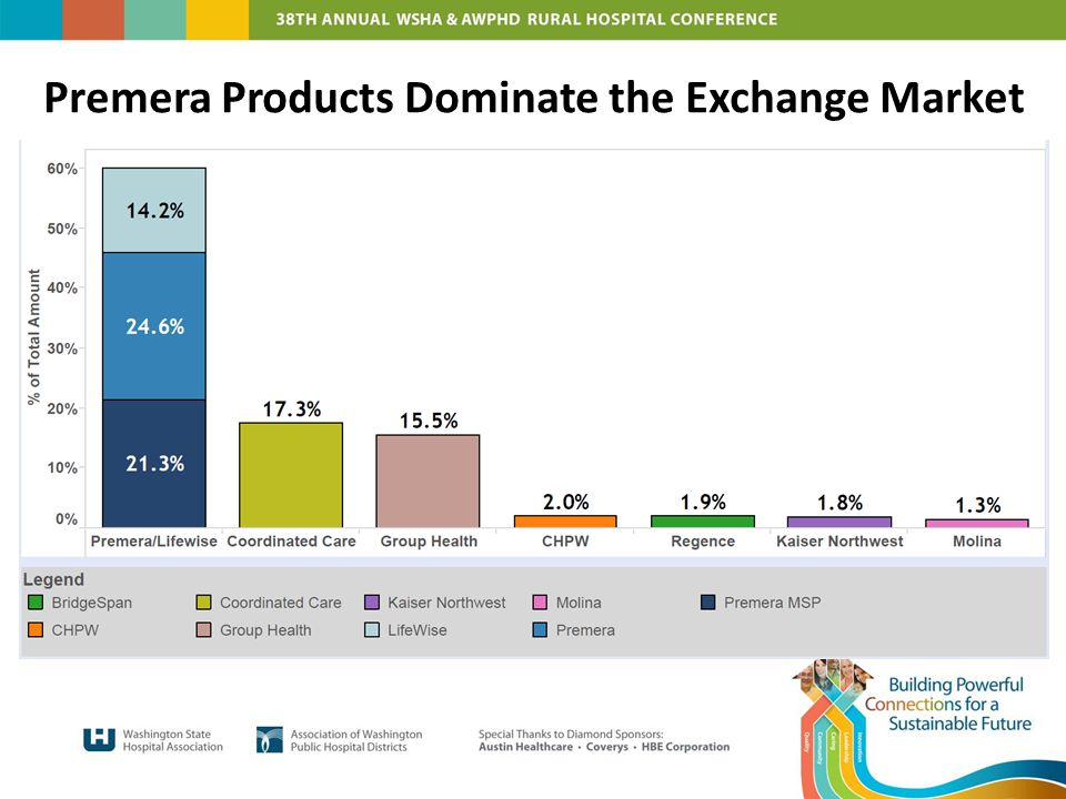 Premera Products Dominate the Exchange Market
