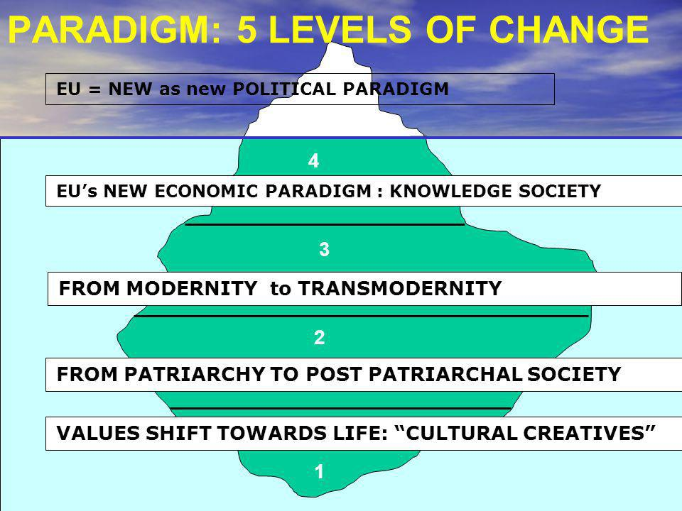 5 4 3 2 1 EU = NEW as new POLITICAL PARADIGM EU's NEW ECONOMIC PARADIGM : KNOWLEDGE SOCIETYvision FROM MODERNITY to TRANSMODERNITY FROM PATRIARCHY TO POST PATRIARCHAL SOCIETY VALUES SHIFT TOWARDS LIFE: CULTURAL CREATIVES PARADIGM: 5 LEVELS OF CHANGE