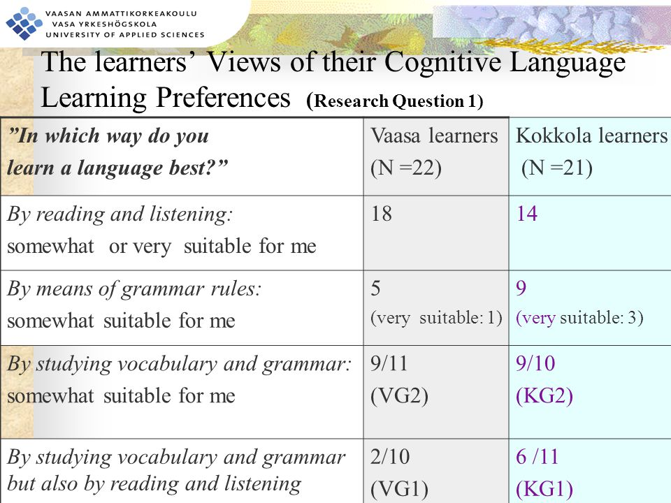 The learners' Views of their Cognitive Language Learning Preferences ( Research Question 1) In which way do you learn a language best Vaasa learners (N =22) Kokkola learners (N =21) By reading and listening: somewhat or very suitable for me 1814 By means of grammar rules: somewhat suitable for me 5 (very suitable: 1) 9 (very suitable: 3) By studying vocabulary and grammar: somewhat suitable for me 9/11 (VG2) 9/10 (KG2) By studying vocabulary and grammar but also by reading and listening 2/10 (VG1) 6 /11 (KG1)