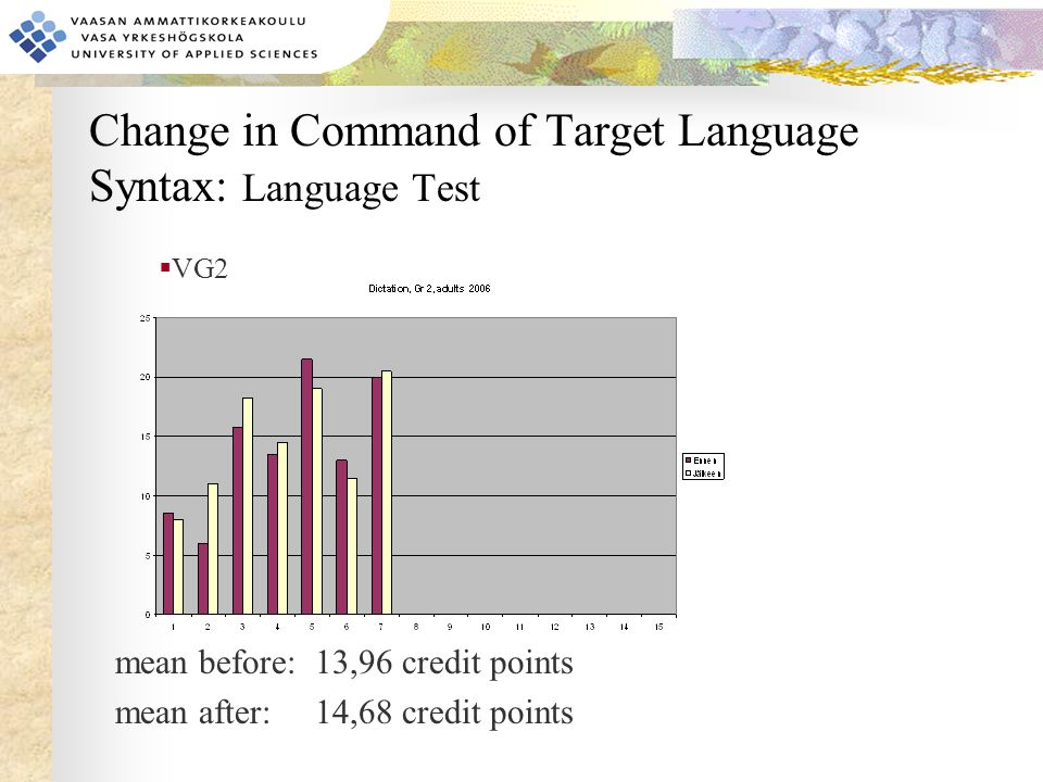 Change in Command of Target Language Syntax: Language Test mean before: 13,96 credit points mean after: 14,68 credit points  VG2