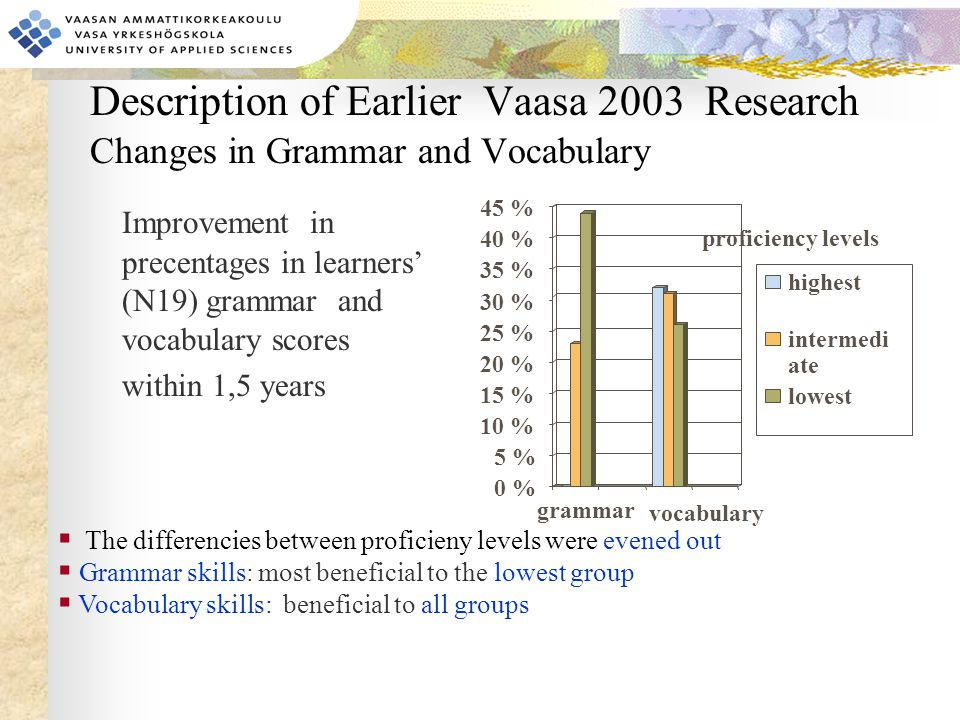 Description of Earlier Vaasa 2003 Research Changes in Grammar and Vocabulary Improvement in precentages in learners' (N19) grammar and vocabulary scores within 1,5 years 0 % 5 % 10 % 15 % 20 % 25 % 30 % 35 % 40 % 45 % grammar highest intermedi ate lowest vocabulary proficiency levels  The differencies between proficieny levels were evened out  Grammar skills: most beneficial to the lowest group  Vocabulary skills: beneficial to all groups