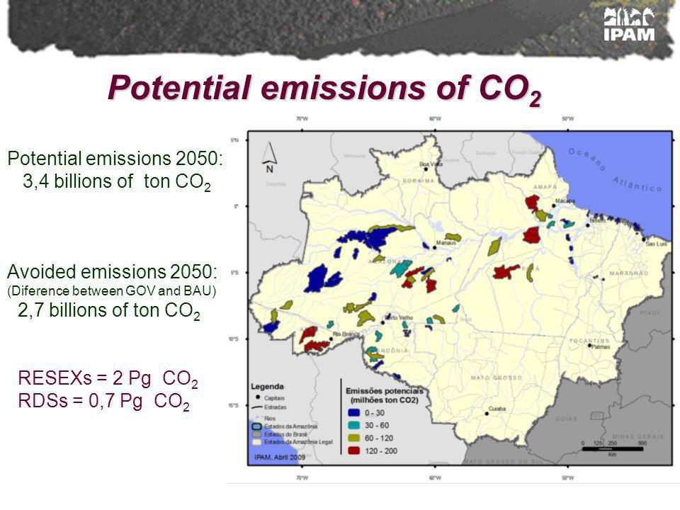 Potential emissions of CO 2 Potential emissions 2050: 3,4 billions of ton CO 2 Avoided emissions 2050: (Diference between GOV and BAU) 2,7 billions of