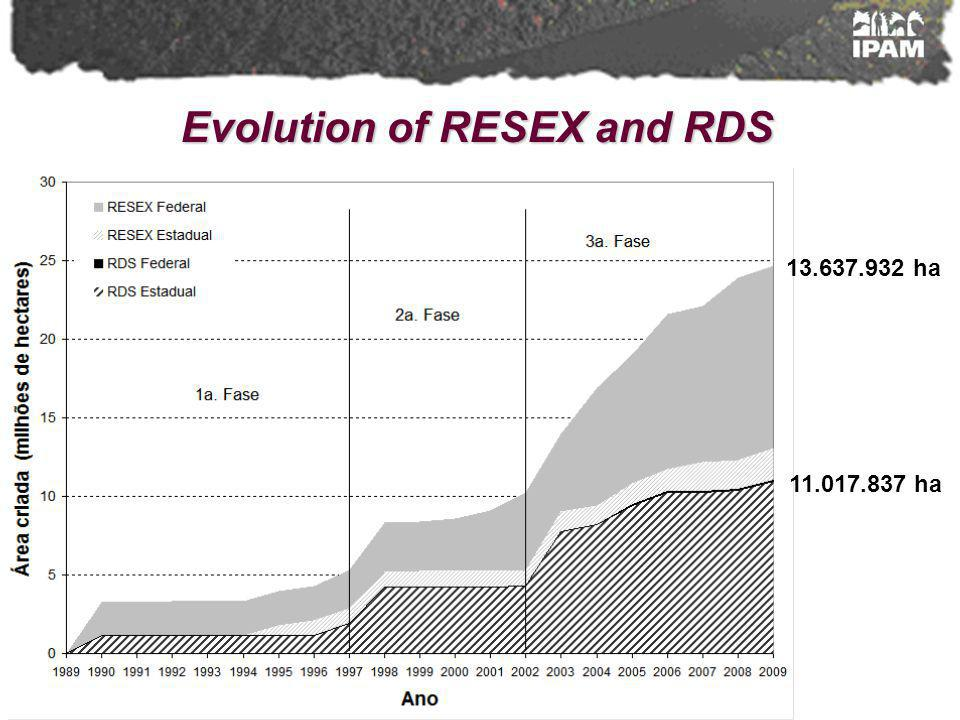 Evolution of RESEX and RDS 11.017.837 ha 13.637.932 ha