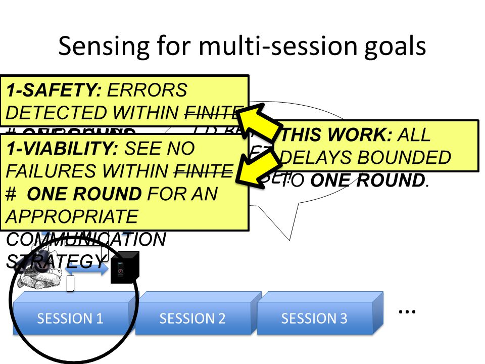 Sensing for multi-session goals SESSION 1 … SESSION 2 SESSION 3 EN V I'D BETTER TRY SOMETHING ELSE!.