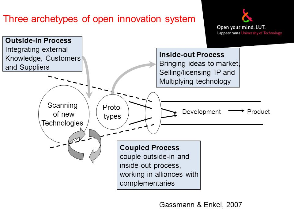 Three archetypes of open innovation system Scanning of new Technologies Proto- types DevelopmentProduct Outside-in Process Integrating external Knowledge, Customers and Suppliers Inside-out Process Bringing ideas to market, Selling/licensing IP and Multiplying technology Coupled Process couple outside-in and inside-out process, working in alliances with complementaries Gassmann & Enkel, 2007