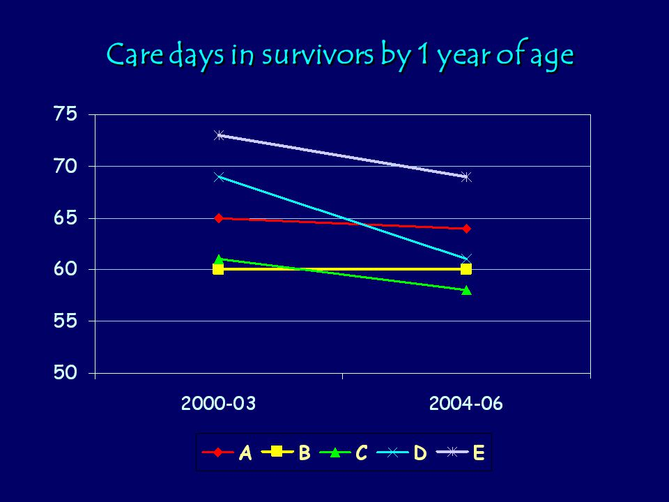 Care days in survivors by 1 year of age