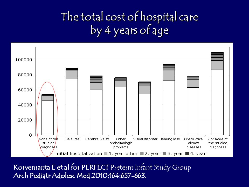 The total cost of hospital care by 4 years of age The total cost of hospital care by 4 years of age Korvenranta E et al for PERFECT Preterm Infant Study Group Arch Pediatr Adolesc Med 2010;164:657-663.