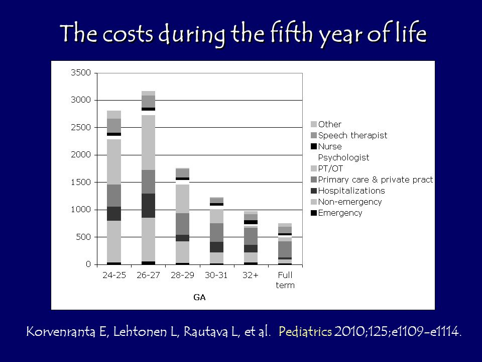 The costs during the fifth year of life Korvenranta E, Lehtonen L, Rautava L, et al.