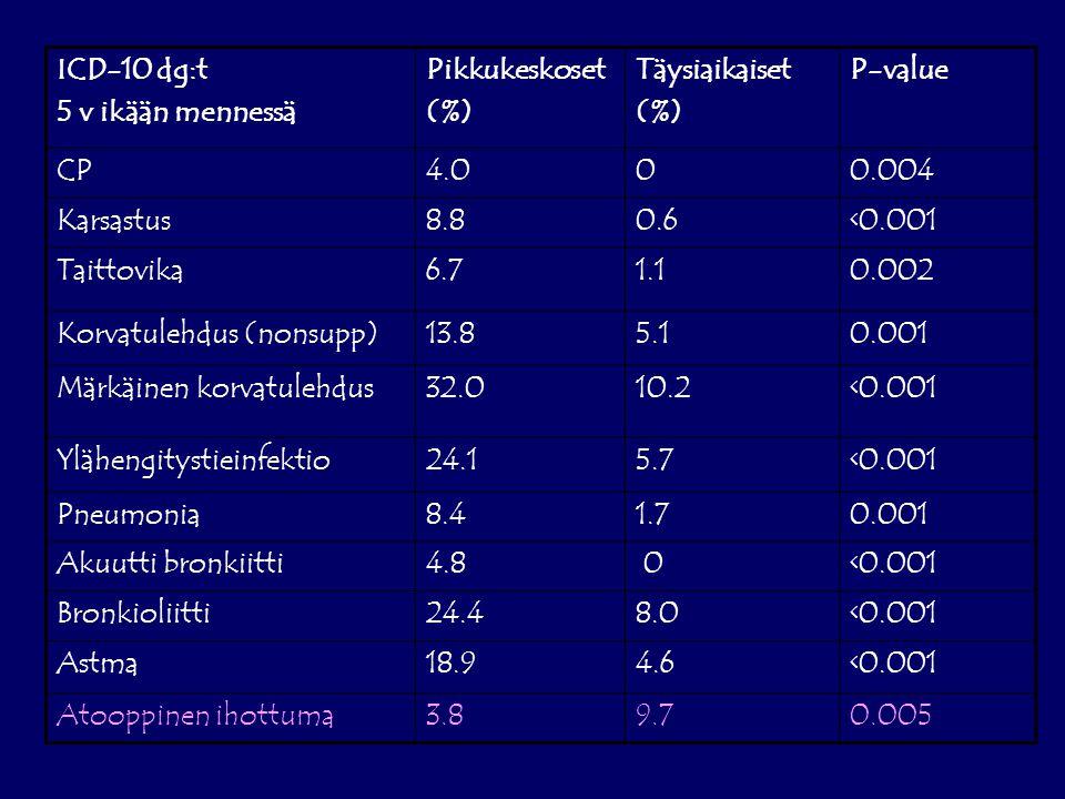 ICD-10 dg:t 5 v ikään mennessä Pikkukeskoset (%) Täysiaikaiset (%) P-value CP4.000.004 Karsastus8.80.6<0.001 Taittovika6.71.10.002 Korvatulehdus (nonsupp)13.85.10.001 Märkäinen korvatulehdus32.010.2<0.001 Ylähengitystieinfektio24.15.7<0.001 Pneumonia8.41.70.001 Akuutti bronkiitti4.8 0<0.001 Bronkioliitti24.48.0<0.001 Astma18.94.6<0.001 Atooppinen ihottuma3.89.70.005