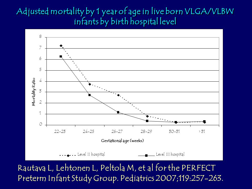 Adjusted mortality by 1 year of age in live born VLGA/VLBW infants by birth hospital level Rautava L, Lehtonen L, Peltola M, et al for the PERFECT Preterm Infant Study Group.