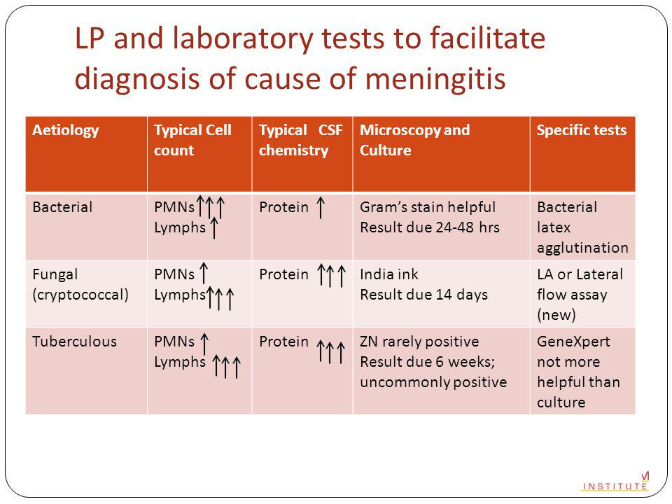 LP and laboratory tests to facilitate diagnosis of cause of meningitis AetiologyTypical Cell count Typical CSF chemistry Microscopy and Culture Specific tests BacterialPMNs Lymphs ProteinGram's stain helpful Result due 24-48 hrs Bacterial latex agglutination Fungal (cryptococcal) PMNs Lymphs ProteinIndia ink Result due 14 days LA or Lateral flow assay (new) TuberculousPMNs Lymphs ProteinZN rarely positive Result due 6 weeks; uncommonly positive GeneXpert not more helpful than culture ViralPMNs Lymphs ProteinNot helpful routinelyPCR