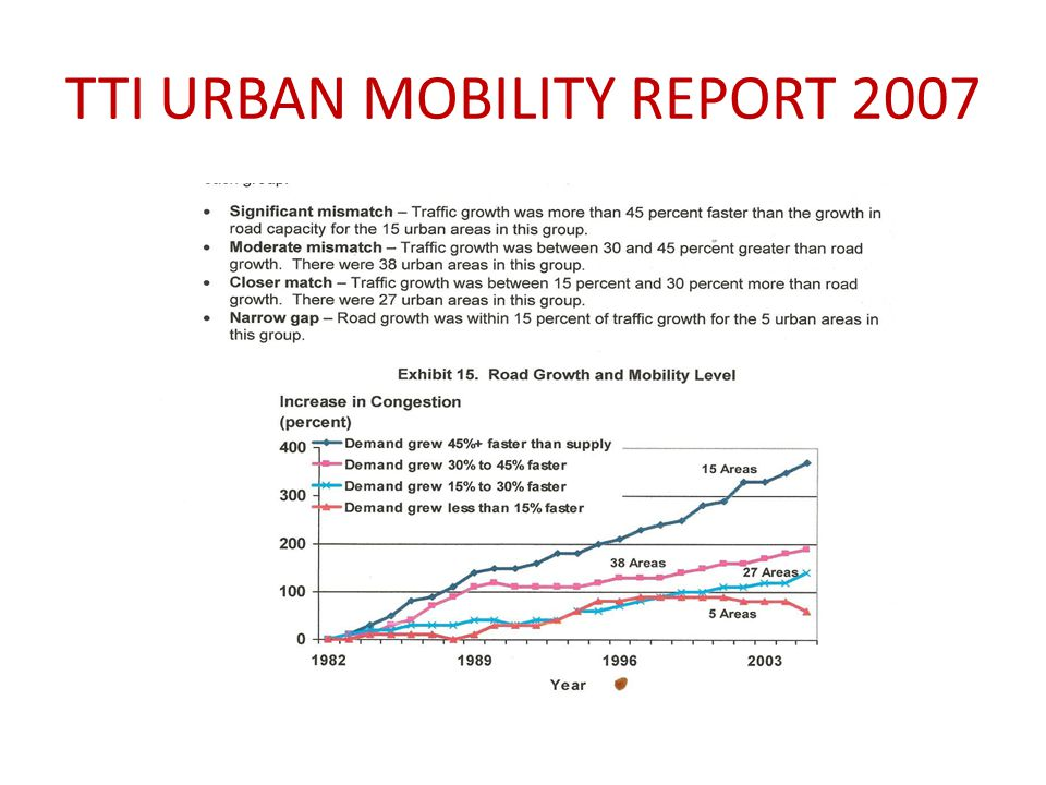 TTI URBAN MOBILITY REPORT 2007